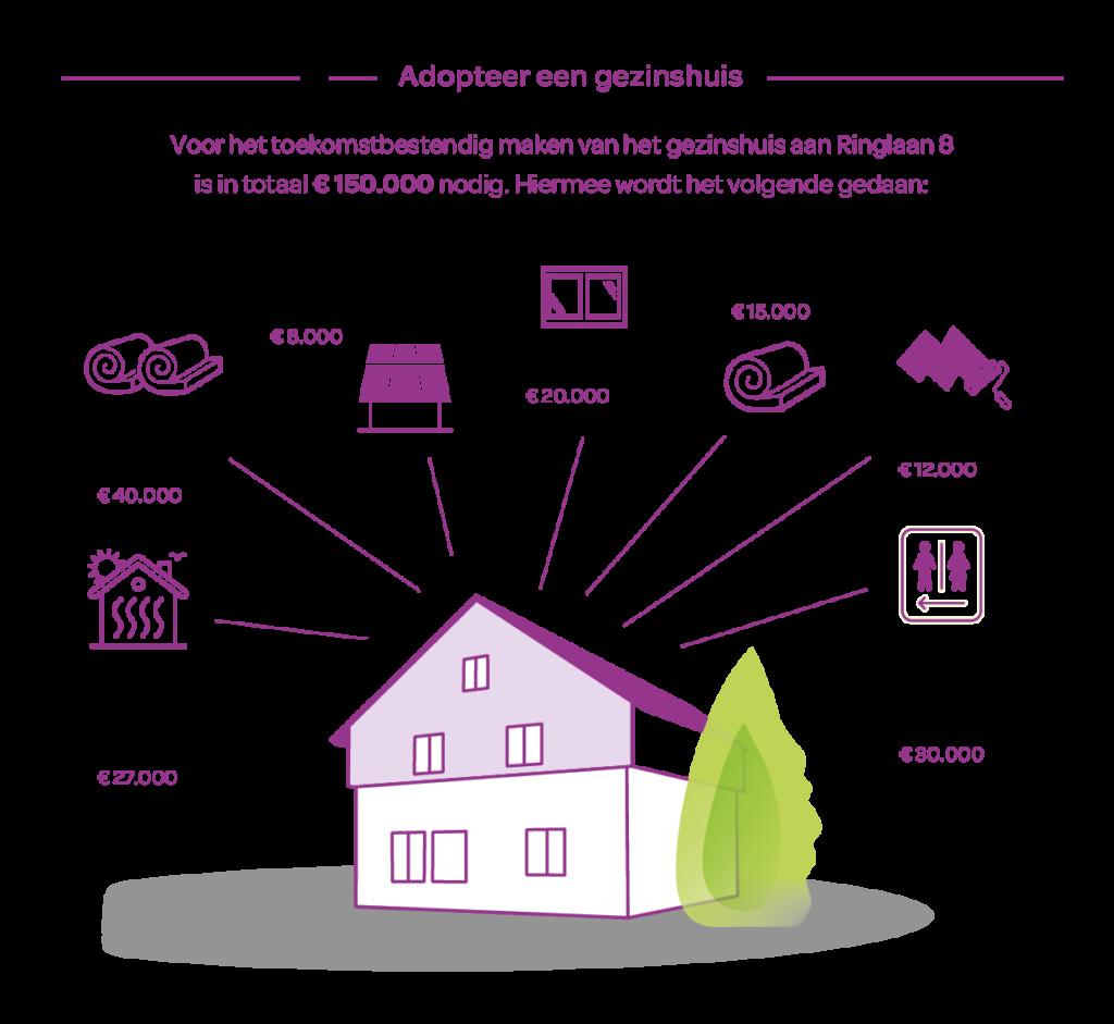 Adopteer een gezinshuis - Ringlaan 8 (wat moet er opgeknapt en groen(er) gemaakt worden)